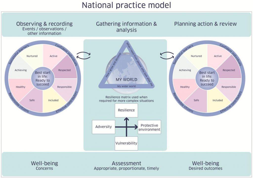 National Practice Model